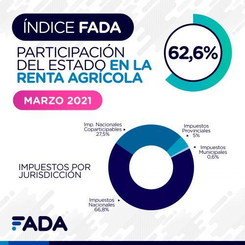 Informe FADA: «De cada $100 de renta que genera por hectárea un productor agrícola, $62,60 es lo que representan los distintos impuestos»